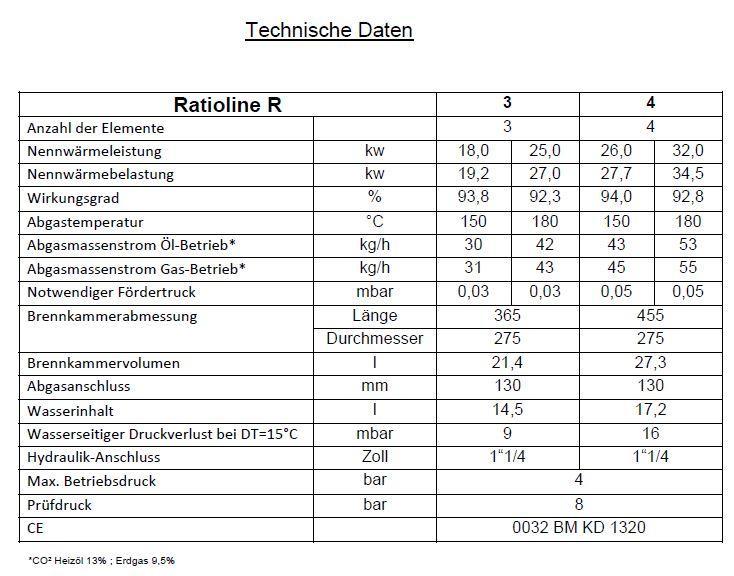 Technische Daten Ratioline - Klick zum Vergrößern